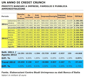 credit-crunch-unimpresa2