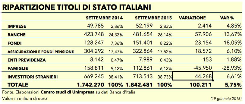 Tabella titoli stato italiani 19 gennaio 2016