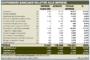 Banche: Unimpresa, 100 miliardi sofferenze legato a mattone e industria