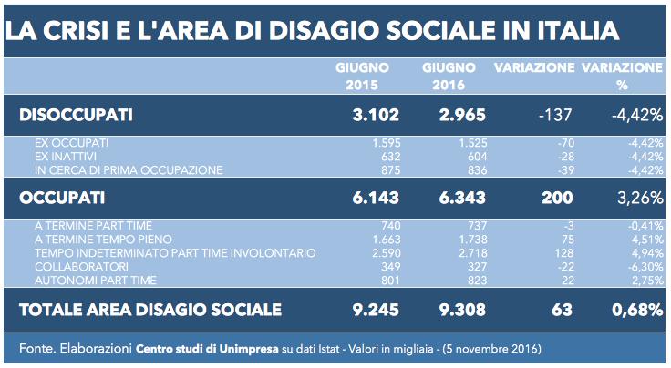 tabella-area-disagio-sociale-5-nov-2016