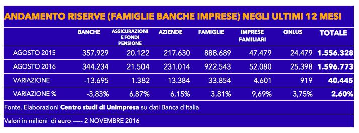 tabella-riserve-2-novembre-2016