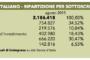 Referendum: Unimpresa, in mano a stranieri 30% debito pubblico italiano