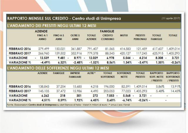 tabella credito 11 aprile 2017