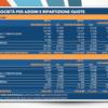 Borsa: Unimpresa, più del 50% delle spa quotate in mano a stranieri