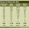 Fisco: Unimpresa, controlli si accaniscono su pmi e partite Iva