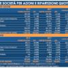 Imprese: Unimpresa, valore spa italiane +32 miliardi in un anno