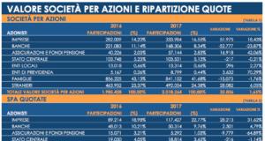 Tabella valore spa italiane 6 ottobre 2017