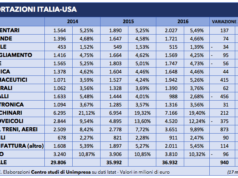 Tabella export Usa 17 marzo 2018 - 1