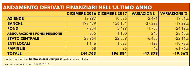 Tabella andamento derivati finanziari nell'ultimo anno
