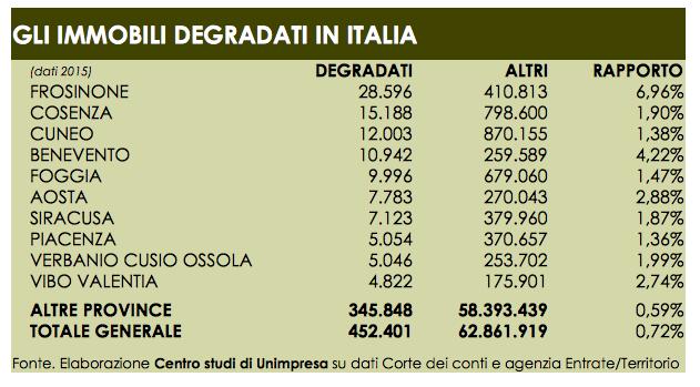 immobili degradati italia