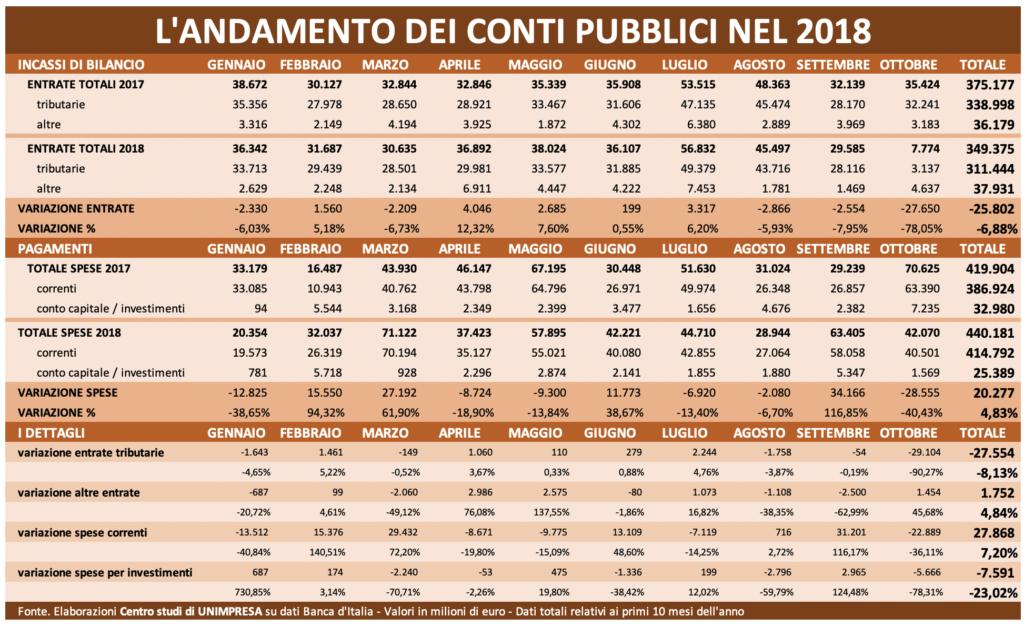 Andamento dei conti pubblici nel 2018