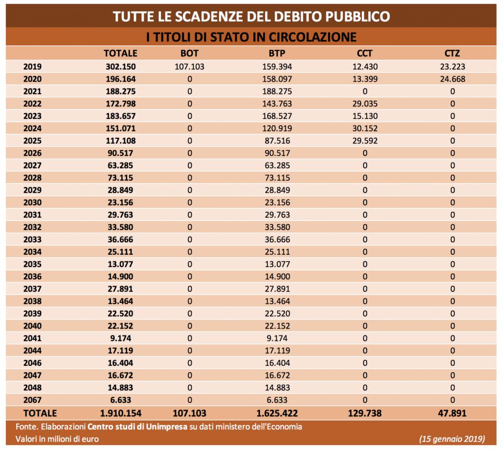 Tabella Unimpresa debito circolazione 19-01-2019