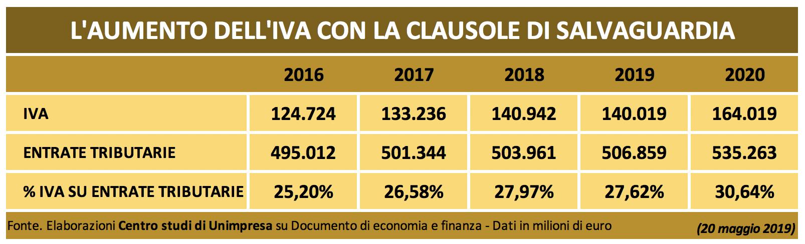 Tabella aumento IVA 1
