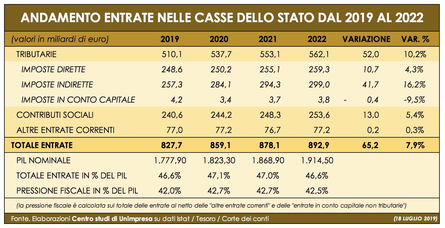 Andamento entrate nelle casse dello Stato Italiano tra il 2019 e il 2022