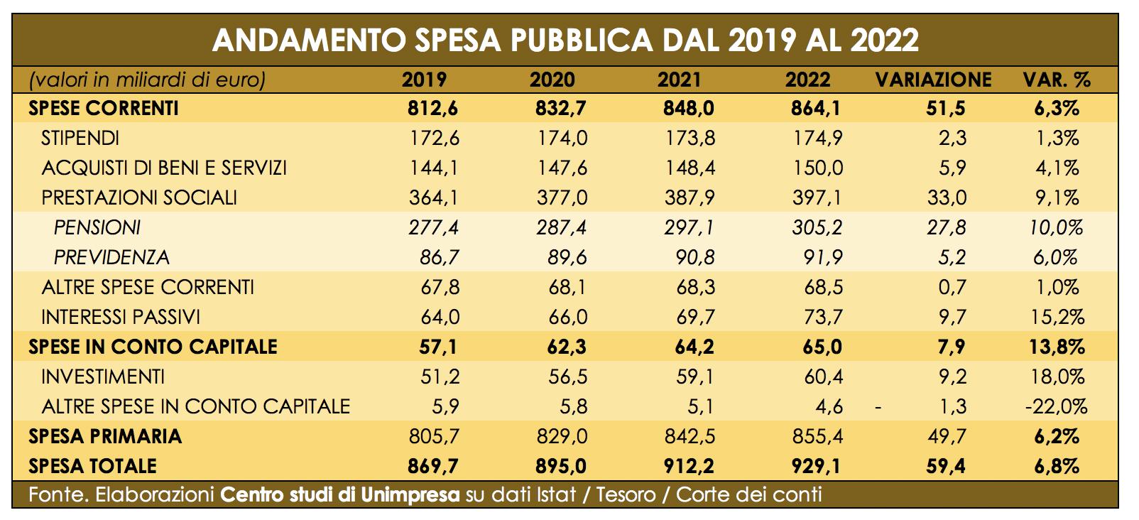 Andamento della spesa pubblica in Italia dal 2019 al 2022